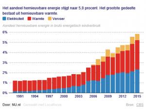 Aandeel hernieuwbare energie