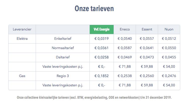 Collectieve energie tarieven VvE Energie